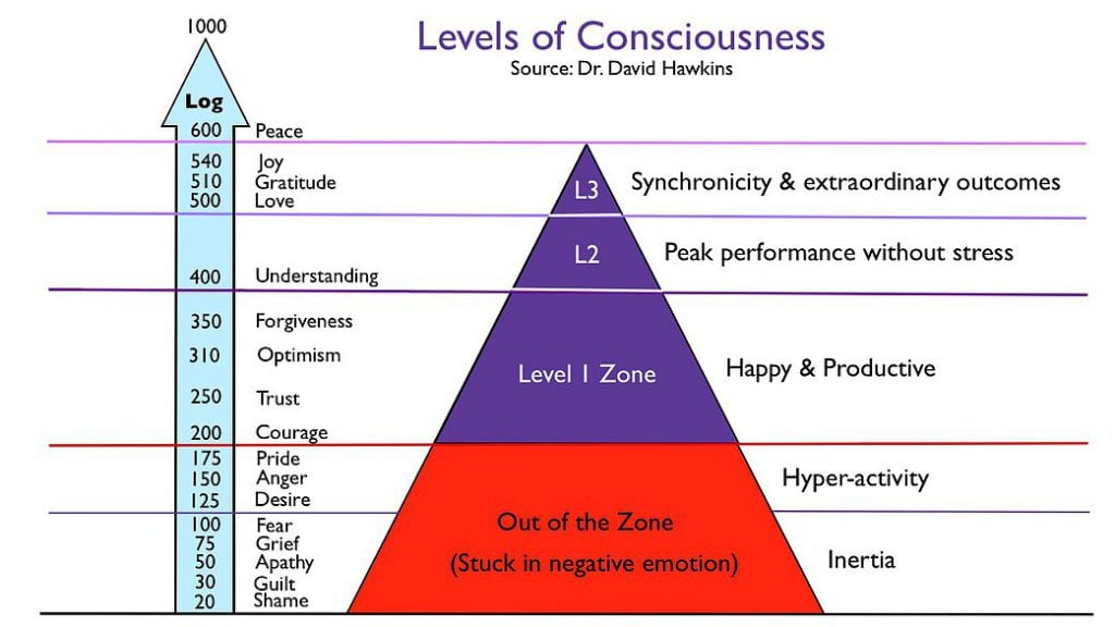 levels-of-consciousness