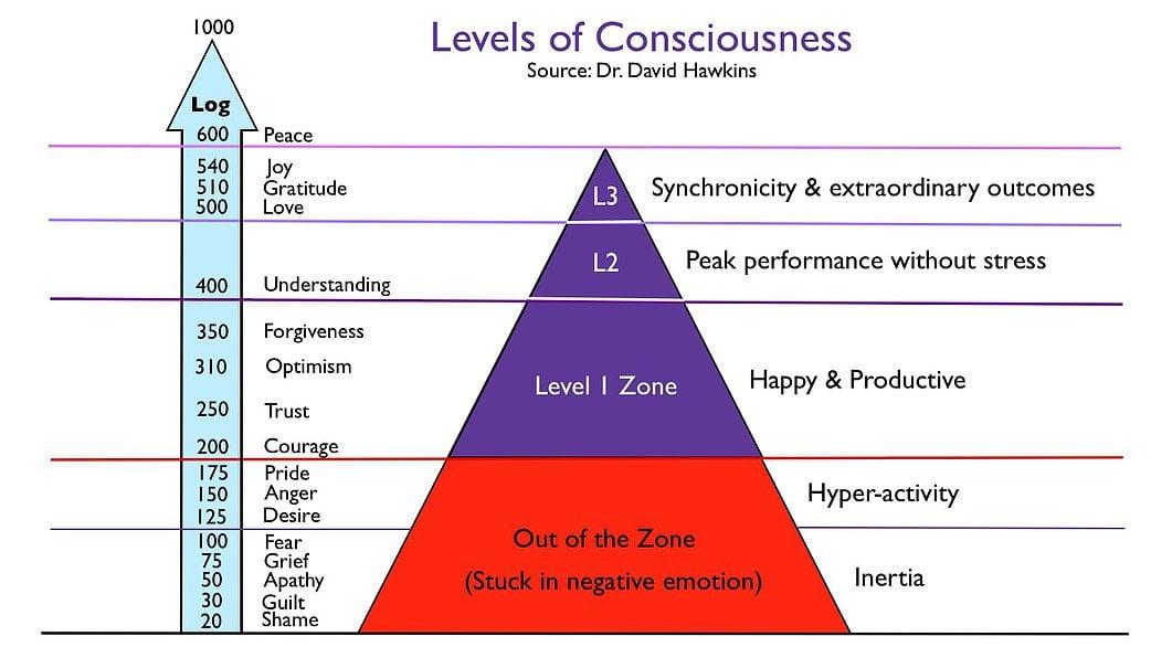 Dit is blijkbaar nodig … levels of consciousness